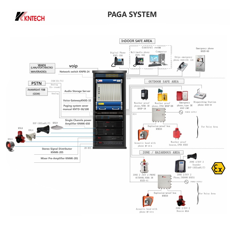 Example of a Public Address & General Alarm System (PAGA) for an offshore rig